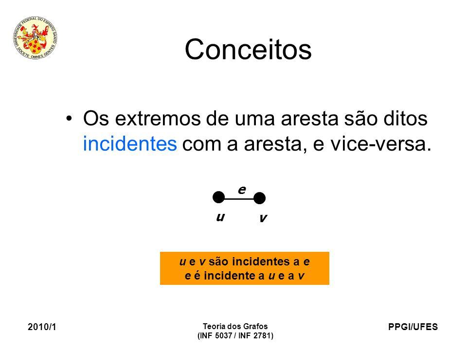 PPGI/UFES 2010/1 Teoria dos Grafos (INF 5037 / INF 2781) Conceitos Os extremos de uma aresta são ditos incidentes com a aresta, e vice-versa. u v e u