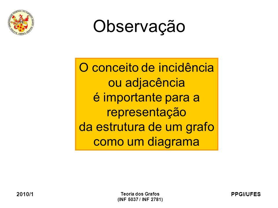 PPGI/UFES 2010/1 Teoria dos Grafos (INF 5037 / INF 2781) Observação O conceito de incidência ou adjacência é importante para a representação da estrut