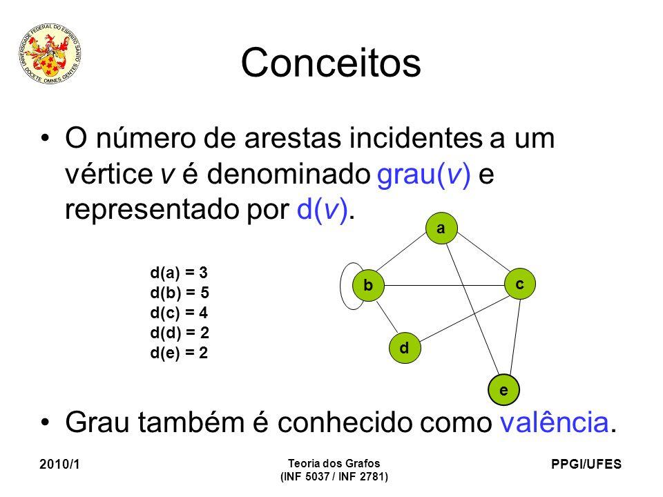 PPGI/UFES 2010/1 Teoria dos Grafos (INF 5037 / INF 2781) Conceitos O número de arestas incidentes a um vértice v é denominado grau(v) e representado por d(v).