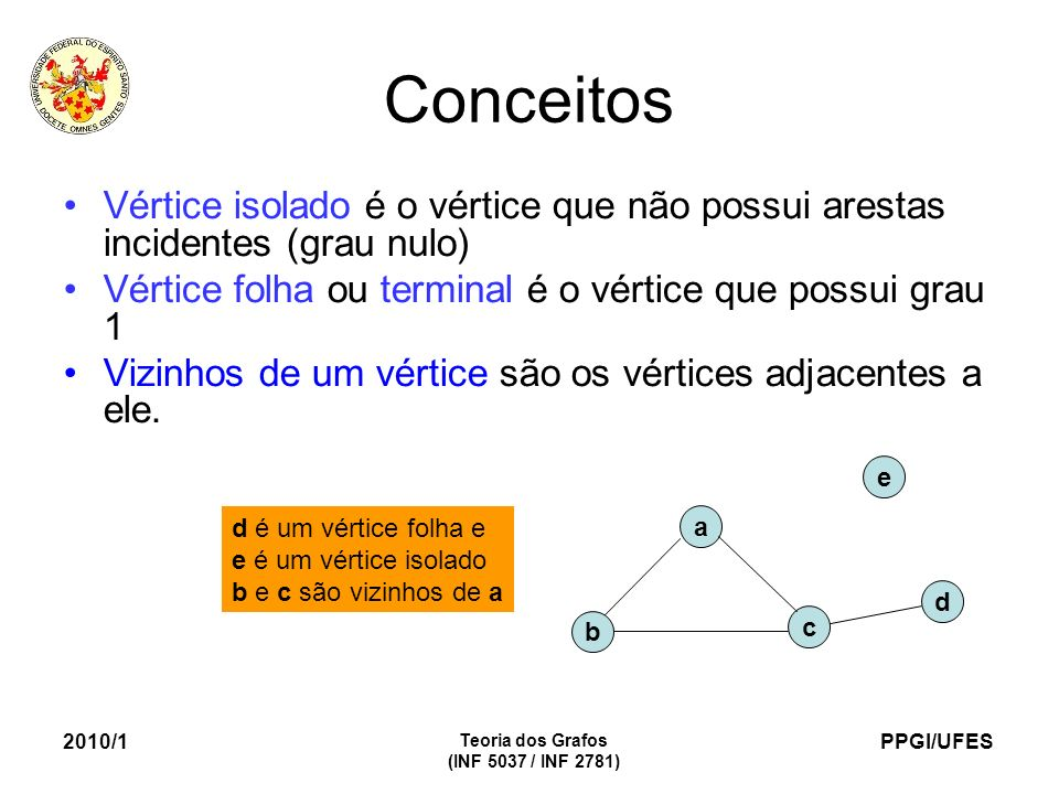 PPGI/UFES 2010/1 Teoria dos Grafos (INF 5037 / INF 2781) Conceitos Vértice isolado é o vértice que não possui arestas incidentes (grau nulo) Vértice folha ou terminal é o vértice que possui grau 1 Vizinhos de um vértice são os vértices adjacentes a ele.