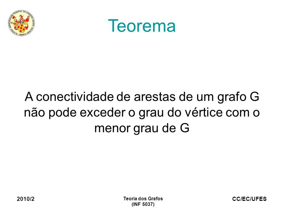 CC/EC/UFES 2010/2 Teoria dos Grafos (INF 5037) Teorema A conectividade de arestas de um grafo G não pode exceder o grau do vértice com o menor grau de