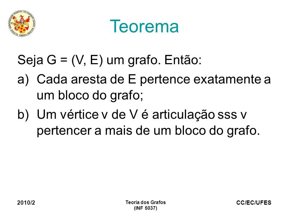 CC/EC/UFES 2010/2 Teoria dos Grafos (INF 5037) Teorema Seja G = (V, E) um grafo. Então: a)Cada aresta de E pertence exatamente a um bloco do grafo; b)
