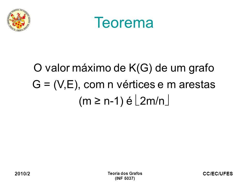 CC/EC/UFES 2010/2 Teoria dos Grafos (INF 5037) Teorema O valor máximo de K(G) de um grafo G = (V,E), com n vértices e m arestas (m n-1) é 2m/n