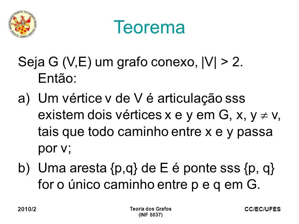 CC/EC/UFES 2010/2 Teoria dos Grafos (INF 5037) Teorema Seja G (V,E) um grafo conexo, |V| > 2. Então: a)Um vértice v de V é articulação sss existem doi