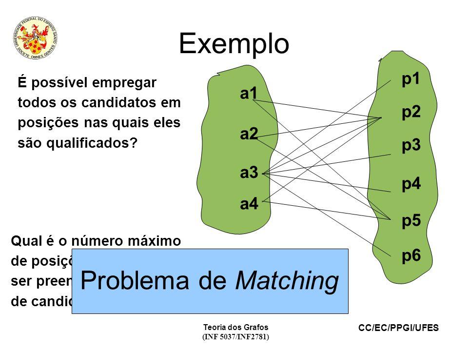 CC/EC/PPGI/UFES Teoria dos Grafos (INF 5037/INF2781) Exemplo a1 a2 a3 a4 p1 p2 p3 p4 p5 p6 É possível empregar todos os candidatos em posições nas qua