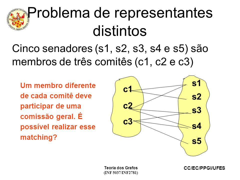CC/EC/PPGI/UFES Teoria dos Grafos (INF 5037/INF2781) Problema de representantes distintos Cinco senadores (s1, s2, s3, s4 e s5) são membros de três co