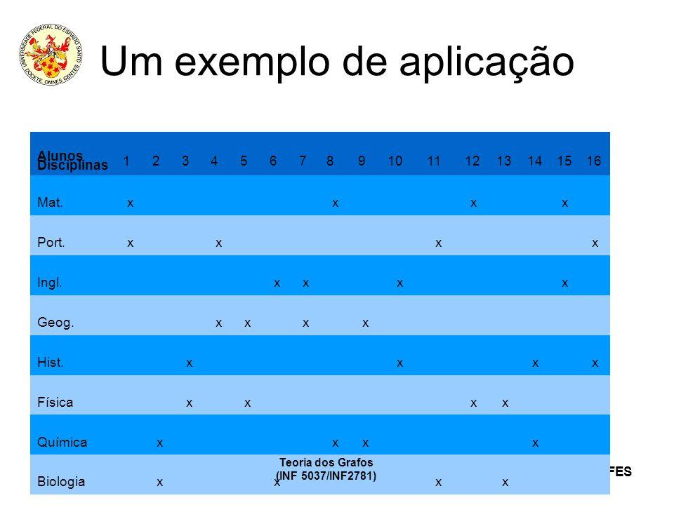 CC/EC/PPGI/UFES Um exemplo de aplicação Teoria dos Grafos (INF 5037/INF2781) Alunos Disciplinas 12345678910111213141516 Mat.xxxx Port.xxxx Ingl.xxxx G