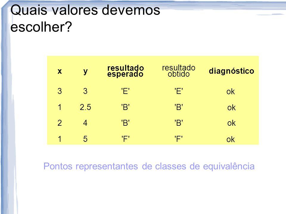 Quais valores devemos escolher? xy resultado esperado resultado obtido diagnóstico 33'E' ok 12.5'B' ok 24'B' ok 15'F' ok Pontos representantes de clas