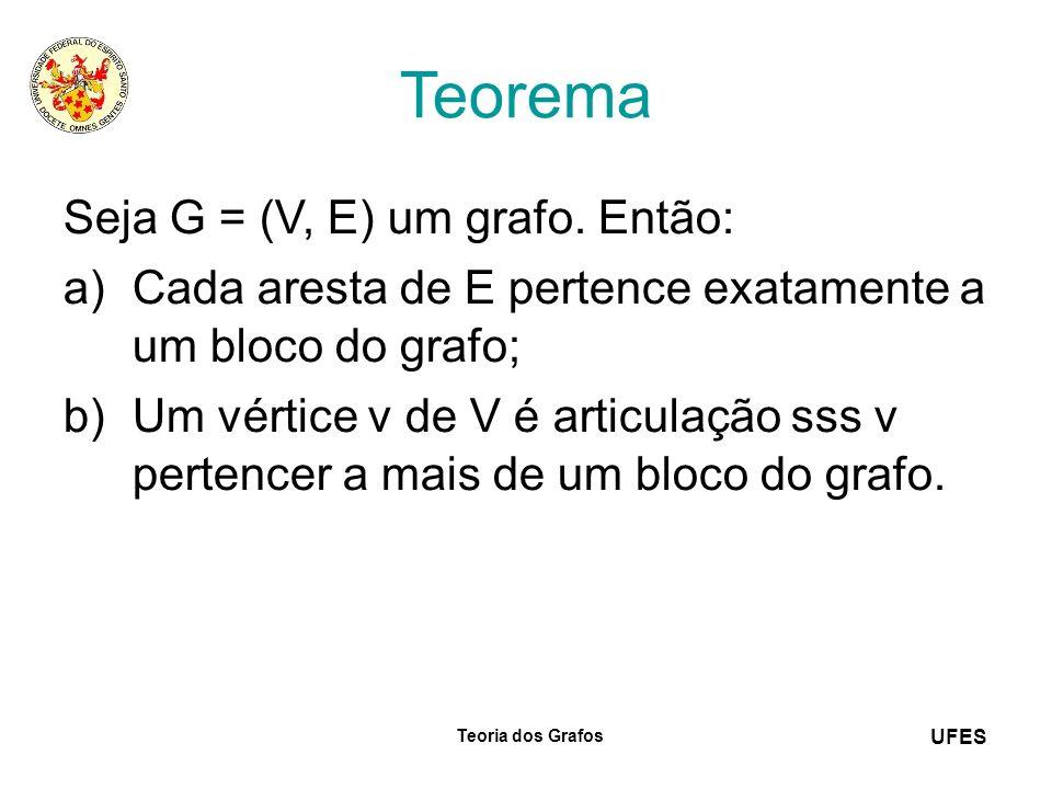 UFES Teoria dos Grafos Teorema Seja G = (V, E) um grafo. Então: a)Cada aresta de E pertence exatamente a um bloco do grafo; b)Um vértice v de V é arti