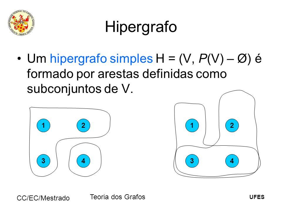 UFES CC/EC/Mestrado Teoria dos Grafos Hipergrafo Um hipergrafo simples H = (V, P(V) – Ø) é formado por arestas definidas como subconjuntos de V. 12 34