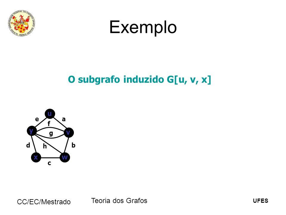 UFES CC/EC/Mestrado Teoria dos Grafos Exemplo O subgrafo induzido G[u, v, x] u v y wx ea b c d f g h