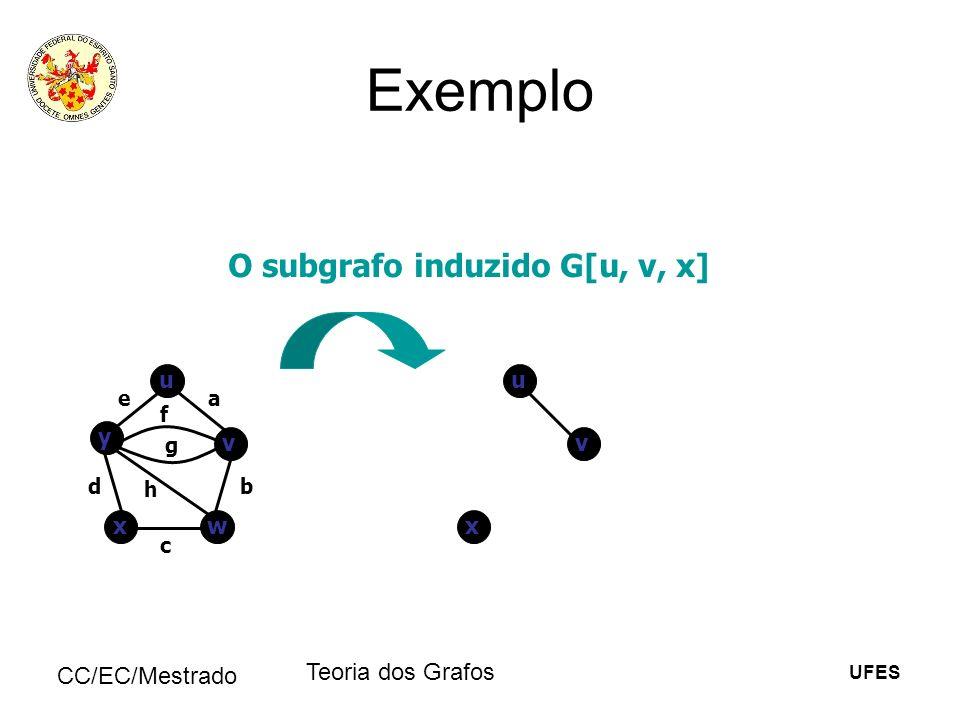 UFES CC/EC/Mestrado Teoria dos Grafos Exemplo O subgrafo induzido G[u, v, x] u v y wx ea b c d f g h u v x