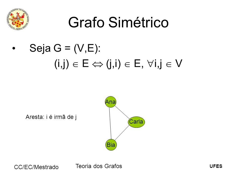 UFES CC/EC/Mestrado Teoria dos Grafos Grafo Simétrico Seja G = (V,E): (i,j) E (j,i) E, i,j V Ana Bia Carla Aresta: i é irmã de j