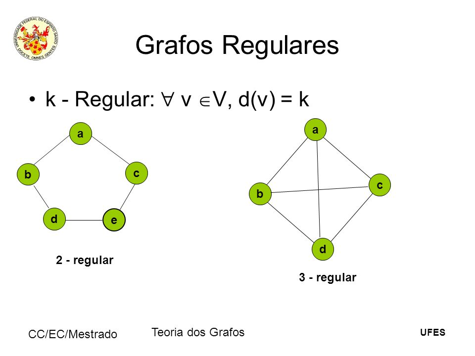 UFES CC/EC/Mestrado Teoria dos Grafos Grafos Regulares k - Regular: v V, d(v) = k a e b c d 2 - regular d c a b 3 - regular