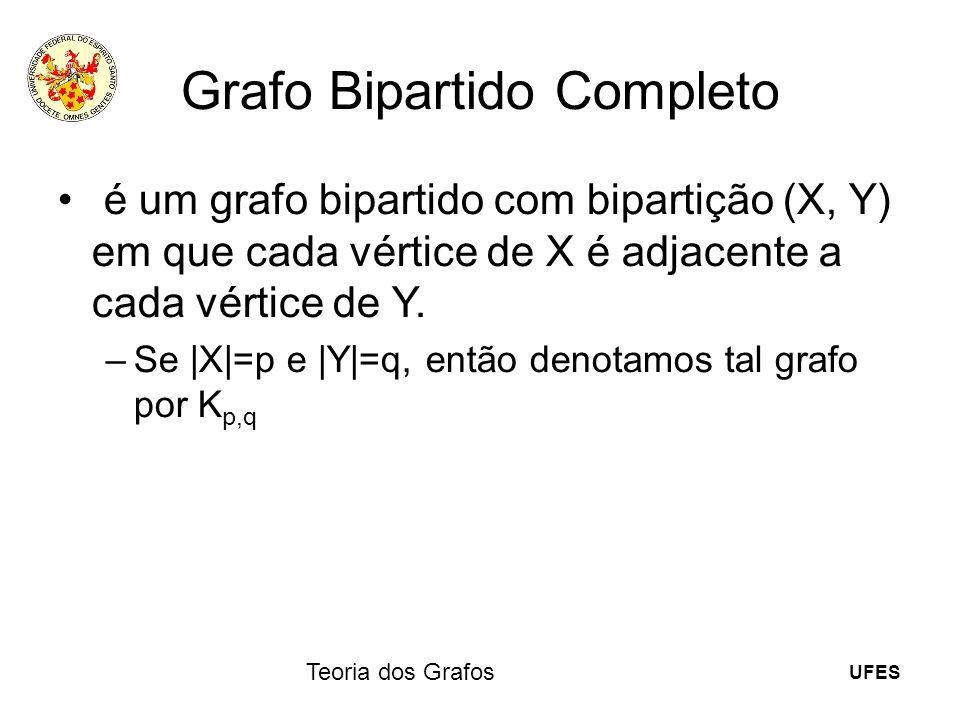 UFES Teoria dos Grafos Grafo Bipartido Completo é um grafo bipartido com bipartição (X, Y) em que cada vértice de X é adjacente a cada vértice de Y. –