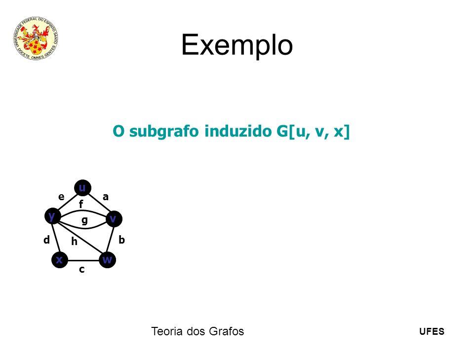 UFES Teoria dos Grafos Exemplo O subgrafo induzido G[u, v, x] u v y wx ea b c d f g h