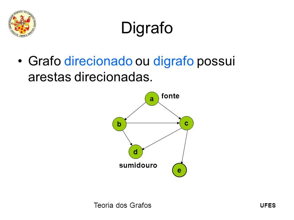 UFES Teoria dos Grafos Digrafo Grafo direcionado ou digrafo possui arestas direcionadas. a e b c d fonte sumidouro