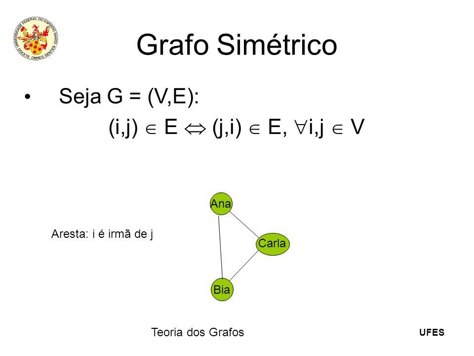 UFES Teoria dos Grafos Grafo Simétrico Seja G = (V,E): (i,j) E (j,i) E, i,j V Ana Bia Carla Aresta: i é irmã de j