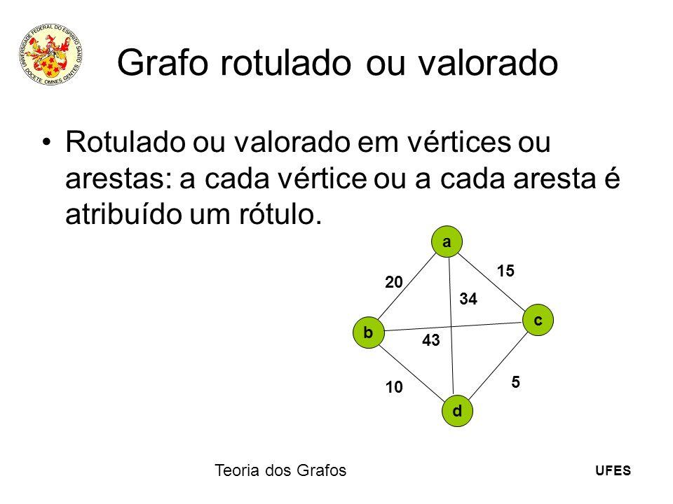 UFES Teoria dos Grafos Grafo rotulado ou valorado Rotulado ou valorado em vértices ou arestas: a cada vértice ou a cada aresta é atribuído um rótulo.