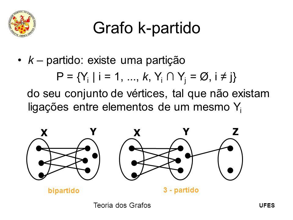 UFES Teoria dos Grafos Grafo k-partido k – partido: existe uma partição P = {Y i | i = 1,..., k, Y i Y j = Ø, i j} do seu conjunto de vértices, tal qu