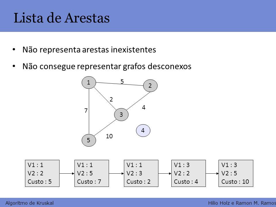 Hilio Holz e Ramon M. Ramos Algoritmo de Kruskal Lista de Arestas Não representa arestas inexistentes Não consegue representar grafos desconexos 1 2 3