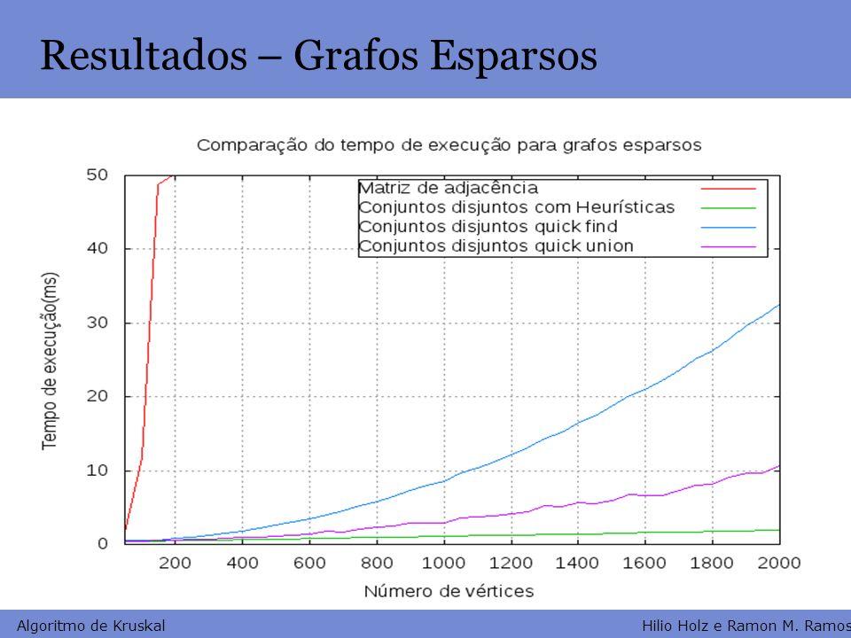 Hilio Holz e Ramon M. Ramos Algoritmo de Kruskal Resultados – Grafos Esparsos
