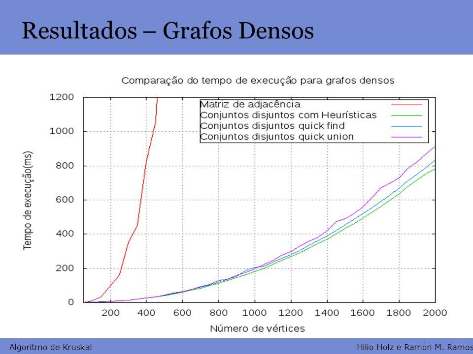 Hilio Holz e Ramon M. Ramos Algoritmo de Kruskal Resultados – Grafos Densos