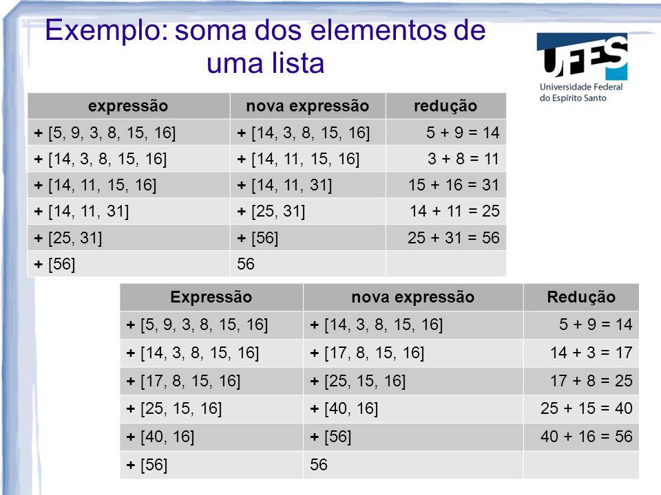 Exemplo: soma dos elementos de uma lista expressãonova expressãoredução + [5, 9, 3, 8, 15, 16]+ [14, 3, 8, 15, 16]5 + 9 = 14 + [14, 3, 8, 15, 16]+ [14, 11, 15, 16]3 + 8 = 11 + [14, 11, 15, 16]+ [14, 11, 31]15 + 16 = 31 + [14, 11, 31]+ [25, 31]14 + 11 = 25 + [25, 31]+ [56]25 + 31 = 56 + [56]56 Expressãonova expressãoRedução + [5, 9, 3, 8, 15, 16]+ [14, 3, 8, 15, 16]5 + 9 = 14 + [14, 3, 8, 15, 16]+ [17, 8, 15, 16]14 + 3 = 17 + [17, 8, 15, 16]+ [25, 15, 16]17 + 8 = 25 + [25, 15, 16]+ [40, 16]25 + 15 = 40 + [40, 16]+ [56]40 + 16 = 56 + [56]56