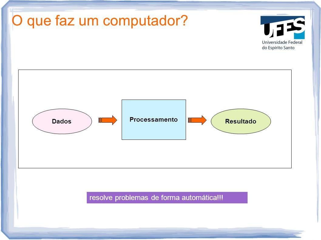 O que faz um computador? Processamento DadosResultado resolve problemas de forma automática!!!