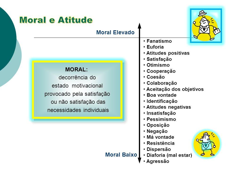 Fanatismo Euforia Atitudes positivas Satisfação Otimismo Cooperação Coesão Colaboração Aceitação dos objetivos Boa vontade Identificação Atitudes nega