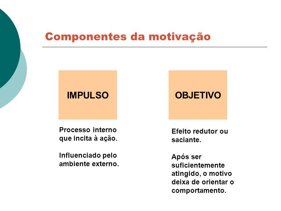 IMPULSO Componentes da motivação OBJETIVO Processo interno que incita à ação. Influenciado pelo ambiente externo. Efeito redutor ou saciante. Após ser