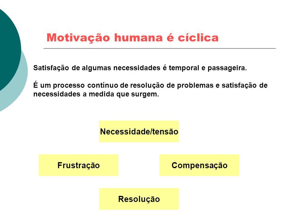 Motivação humana é cíclica Satisfação de algumas necessidades é temporal e passageira. É um processo contínuo de resolução de problemas e satisfação d