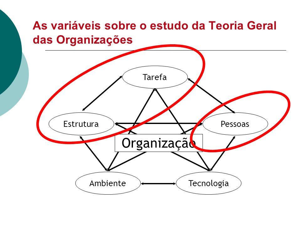 As variáveis sobre o estudo da Teoria Geral das Organizações Tarefa PessoasEstrutura TecnologiaAmbiente Organização