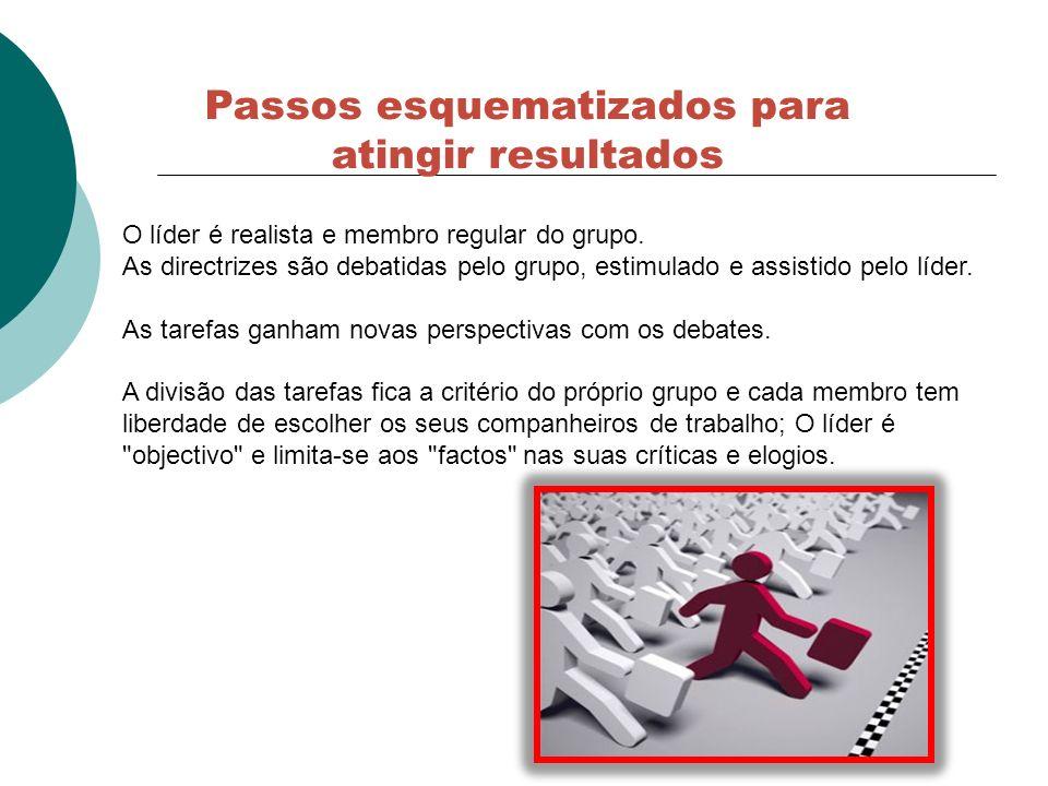 Passos esquematizados para atingir resultados O líder é realista e membro regular do grupo. As directrizes são debatidas pelo grupo, estimulado e assi