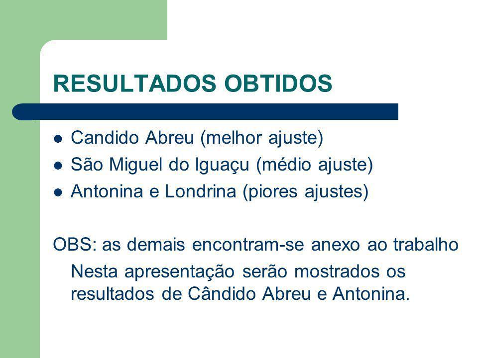 Candido Abreu (melhor ajuste) São Miguel do Iguaçu (médio ajuste) Antonina e Londrina (piores ajustes) OBS: as demais encontram-se anexo ao trabalho N