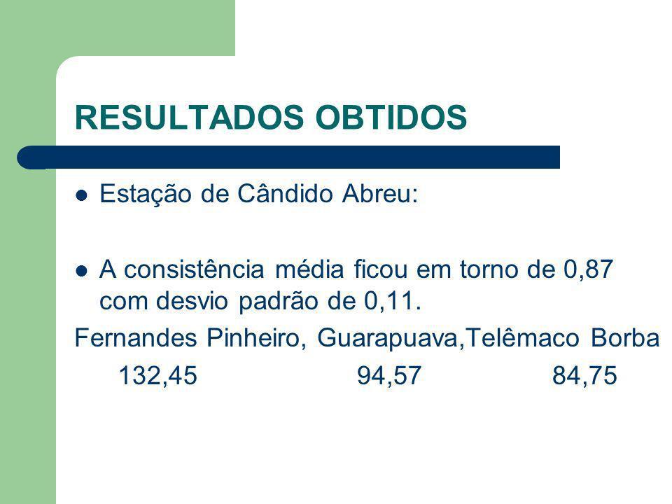 Estação de Cândido Abreu: A consistência média ficou em torno de 0,87 com desvio padrão de 0,11. Fernandes Pinheiro, Guarapuava,Telêmaco Borba 132,45