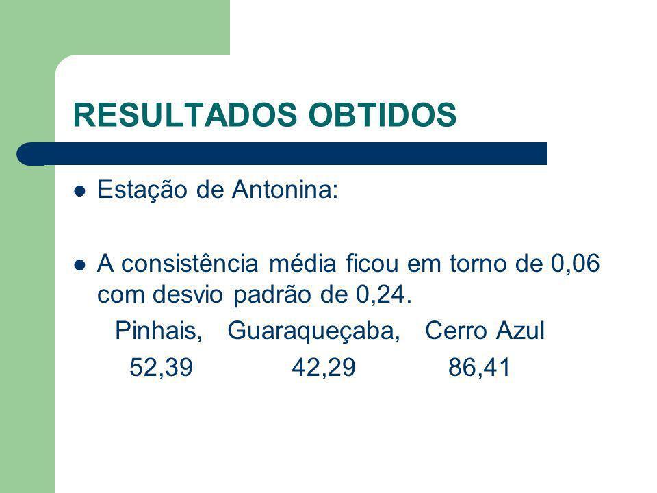 RESULTADOS OBTIDOS Estação de Antonina: A consistência média ficou em torno de 0,06 com desvio padrão de 0,24. Pinhais, Guaraqueçaba, Cerro Azul 52,39