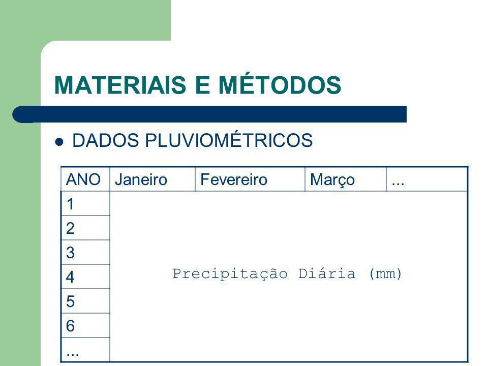 MATERIAIS E MÉTODOS DADOS PLUVIOMÉTRICOS ANOJaneiroFevereiroMarço... 1 Precipitação Diária (mm) 2 3 4 5 6...