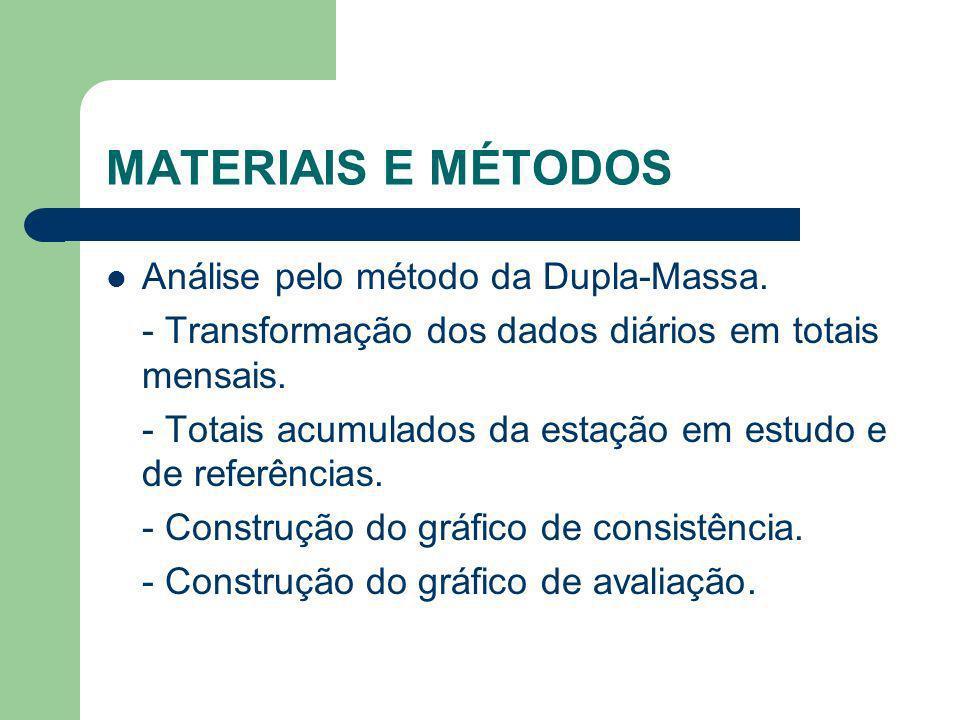 MATERIAIS E MÉTODOS Análise pelo método da Dupla-Massa. - Transformação dos dados diários em totais mensais. - Totais acumulados da estação em estudo