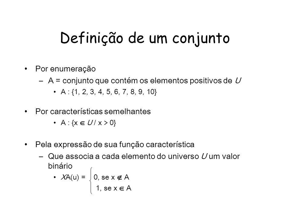 Definição de um conjunto Por enumeração –A = conjunto que contém os elementos positivos de U A : {1, 2, 3, 4, 5, 6, 7, 8, 9, 10} Por características semelhantes A : {x U / x 0} Pela expressão de sua função característica –Que associa a cada elemento do universo U um valor binário XA(u) = 0, se x A 1, se x A