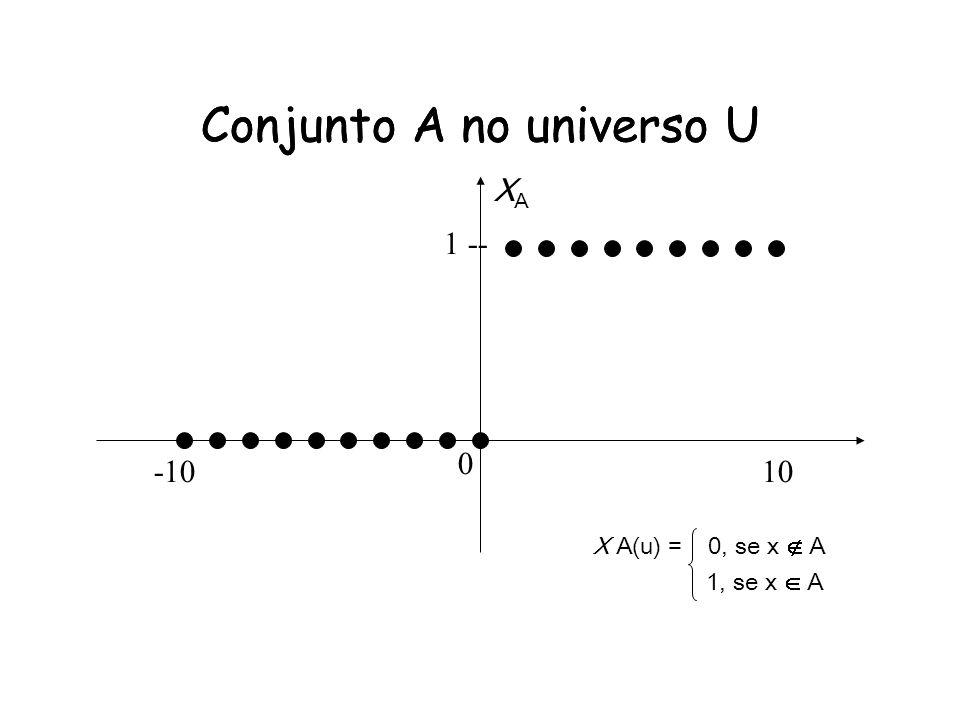 Conjunto A no universo U 1 -- -1010 Conjunto A no universo U X A(u) = 0, se x A 1, se x A 0 XAXA