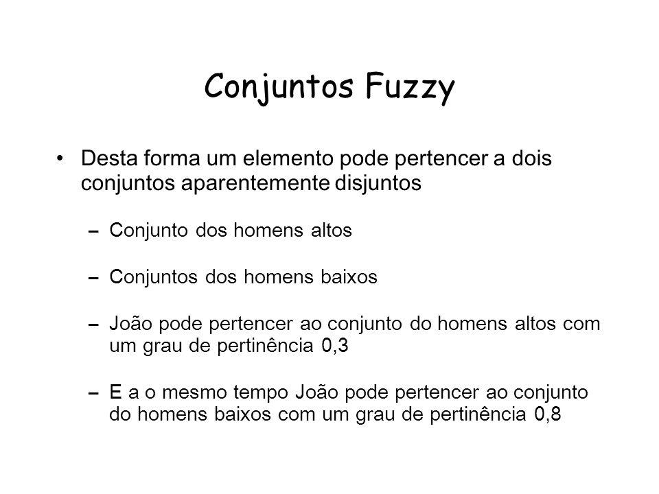 Conjuntos Fuzzy Desta forma um elemento pode pertencer a dois conjuntos aparentemente disjuntos –Conjunto dos homens altos –Conjuntos dos homens baixo