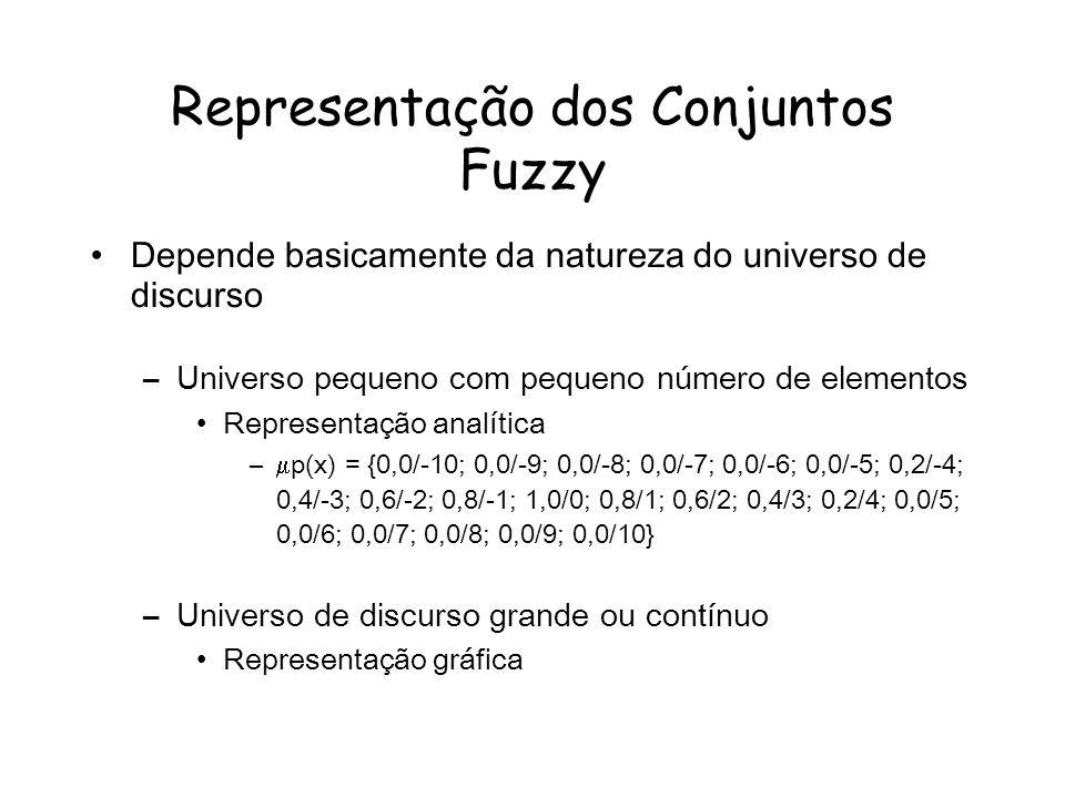 Representação dos Conjuntos Fuzzy Depende basicamente da natureza do universo de discurso –Universo pequeno com pequeno número de elementos Representação analítica – p(x) = {0,0/-10; 0,0/-9; 0,0/-8; 0,0/-7; 0,0/-6; 0,0/-5; 0,2/-4; 0,4/-3; 0,6/-2; 0,8/-1; 1,0/0; 0,8/1; 0,6/2; 0,4/3; 0,2/4; 0,0/5; 0,0/6; 0,0/7; 0,0/8; 0,0/9; 0,0/10} –Universo de discurso grande ou contínuo Representação gráfica