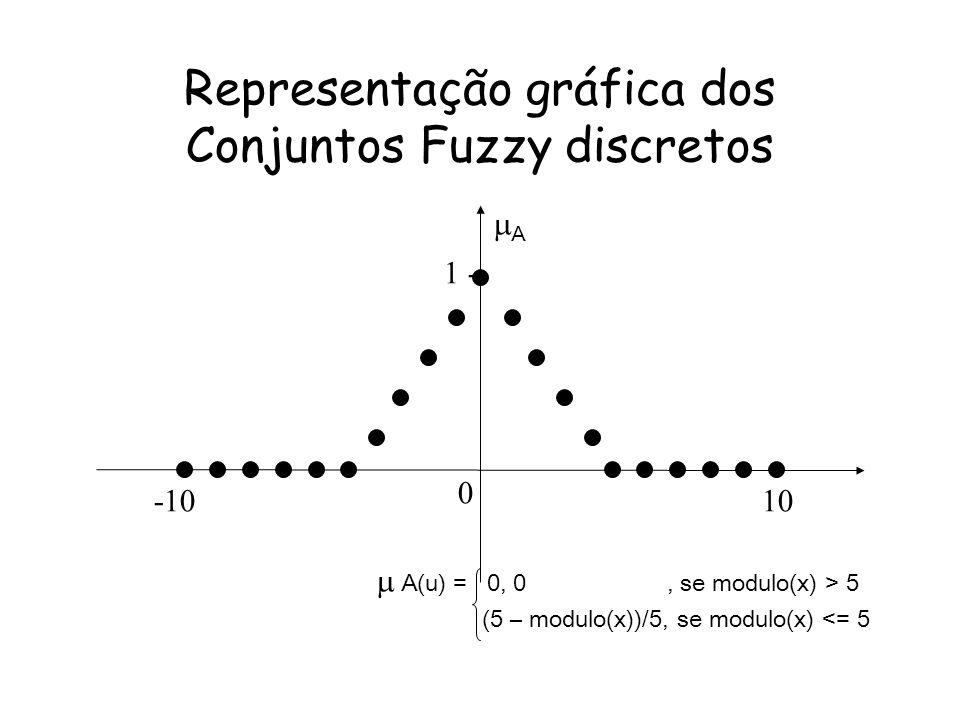 Representação gráfica dos Conjuntos Fuzzy discretos 1 -- -1010 A(u) = 0, 0, se modulo(x) > 5 (5 – modulo(x))/5, se modulo(x) <= 5 0 A