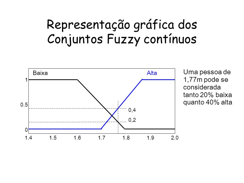 Representação gráfica dos Conjuntos Fuzzy contínuos 1.41.51.61.71.81.92.0 1 0.5 0 BaixaAlta Uma pessoa de 1,77m pode se considerada tanto 20% baixa quanto 40% alta 0,4 0,2