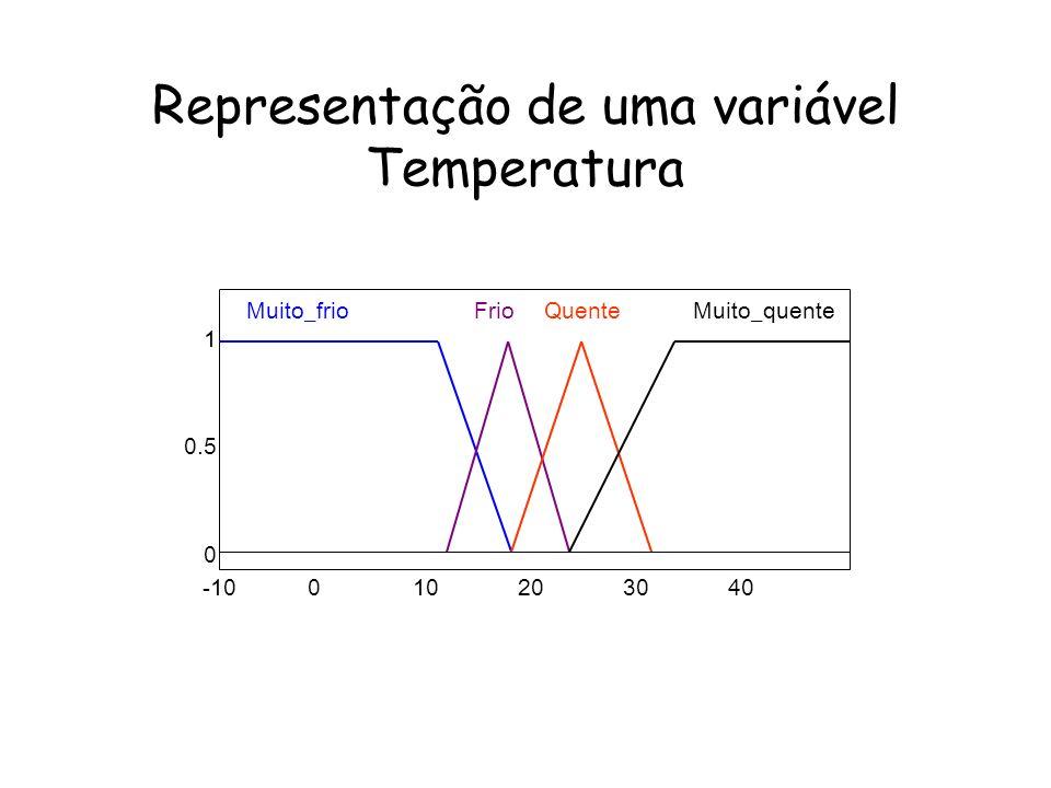 Representação de uma variável Temperatura -10010203040 1 0.5 0 Muito_frioFrioQuenteMuito_quente