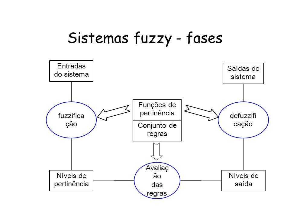 Sistemas fuzzy - fases Entradas do sistema Saídas do sistema fuzzifica ção defuzzifi cação Funções de pertinência Conjunto de regras Níveis de pertinê