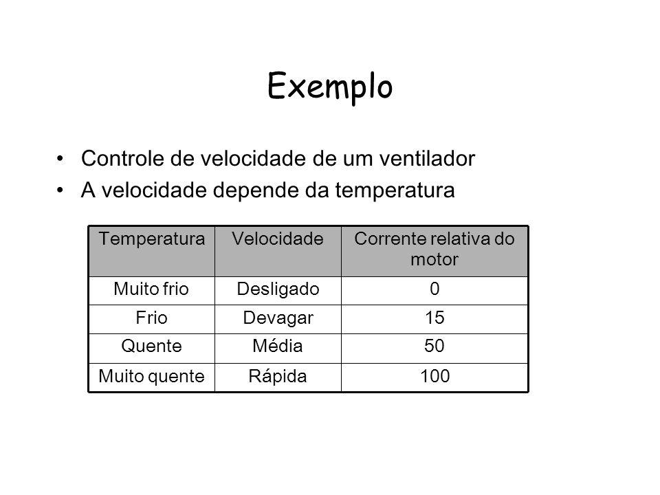 Exemplo Controle de velocidade de um ventilador A velocidade depende da temperatura 100RápidaMuito quente 50MédiaQuente 15DevagarFrio 0DesligadoMuito frio Corrente relativa do motor VelocidadeTemperatura