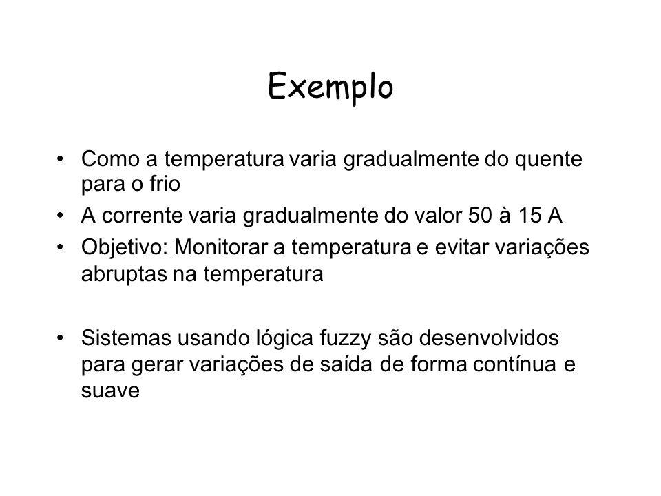 Exemplo Como a temperatura varia gradualmente do quente para o frio A corrente varia gradualmente do valor 50 à 15 A Objetivo: Monitorar a temperatura