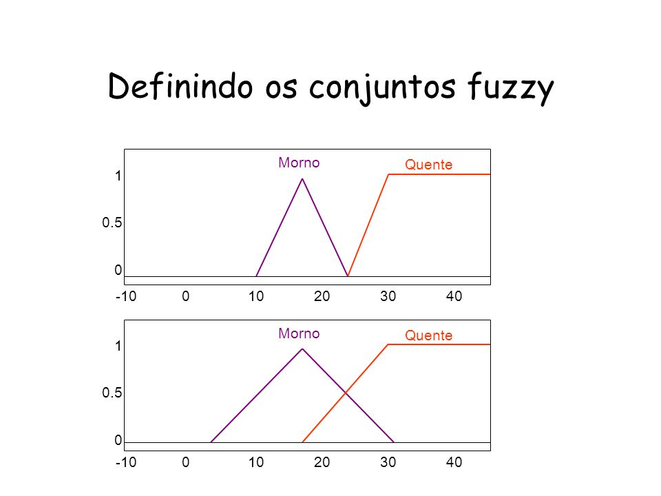 Definindo os conjuntos fuzzy -10010203040 1 0.5 0 Morno Quente -10010203040 1 0.5 0 Morno Quente